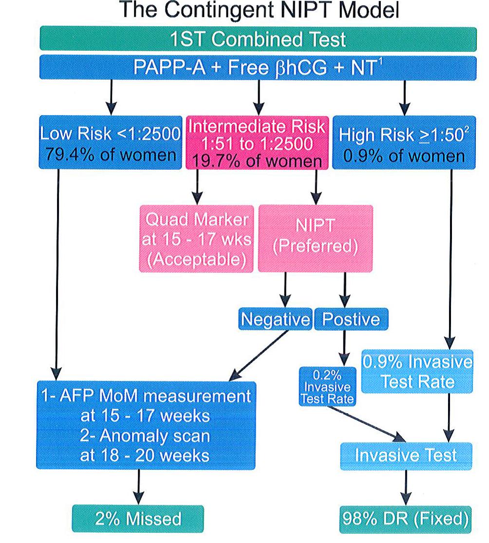 الگوریتم ۲- پروتکل غربالگری مشروط سه ماهه اول بر مبنای NIPT