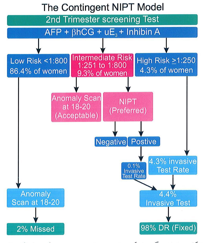 الگوریتم ۳- پروتکل غربالگری مشروط سه ماهه دوم بر مبنای NIPT